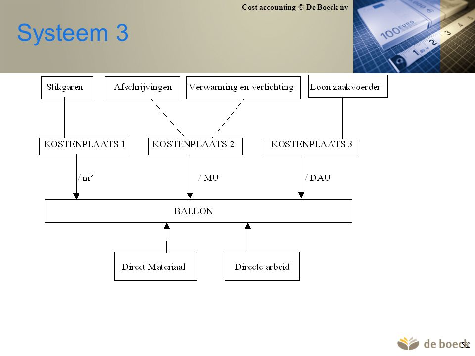 Systeem 3