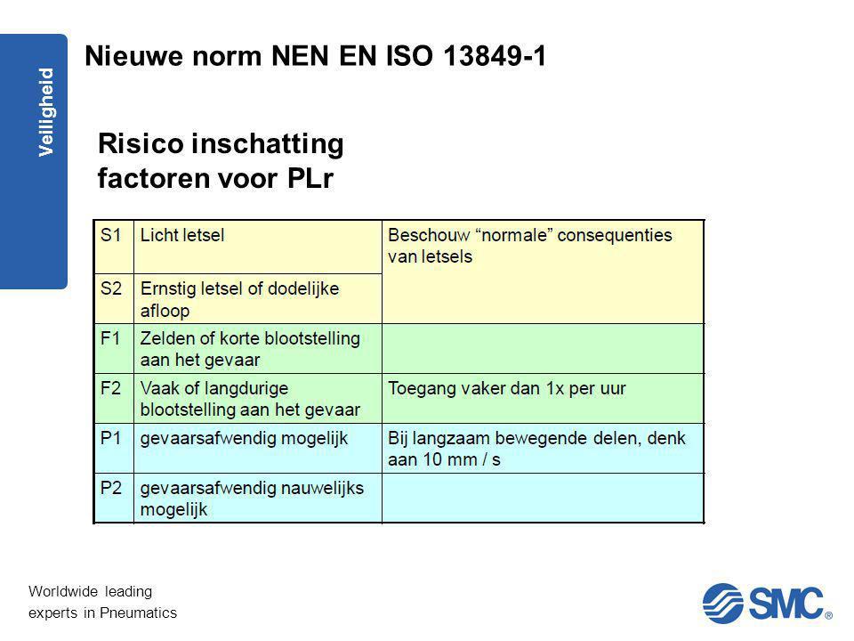 Risico inschatting factoren voor PLr