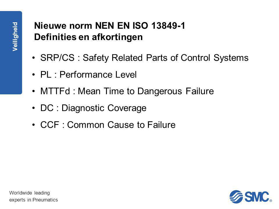 Nieuwe norm NEN EN ISO 13849-1 Definities en afkortingen