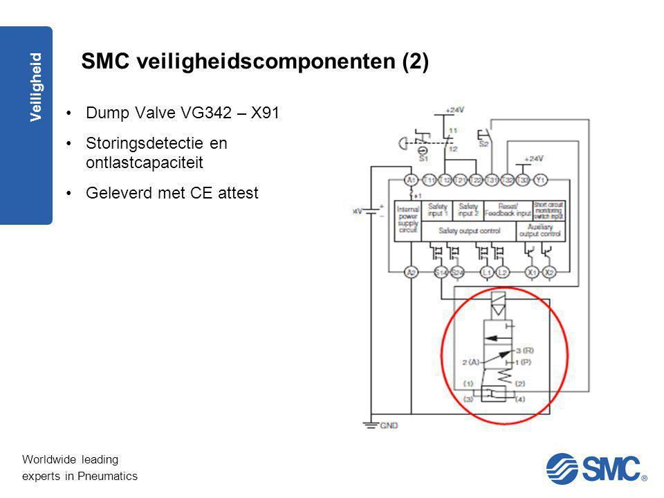 SMC veiligheidscomponenten (2)