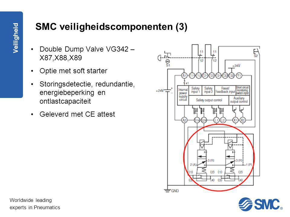 SMC veiligheidscomponenten (3)