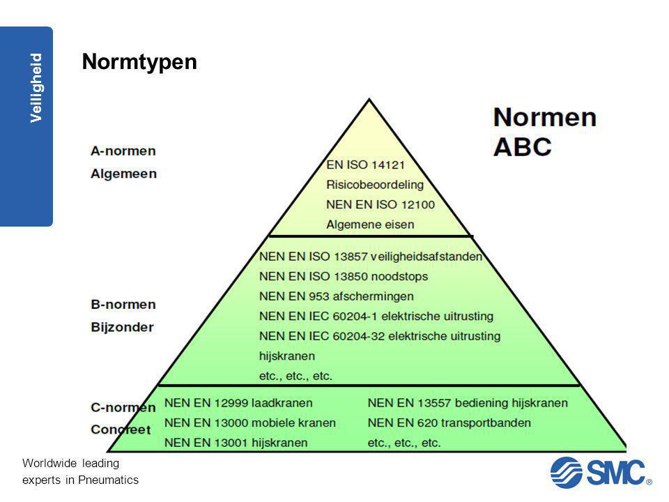 Normtypen Veiligheid. A Norm : Fundamentele veiligheidsprincipes – algemene ontwerpbeginselen.