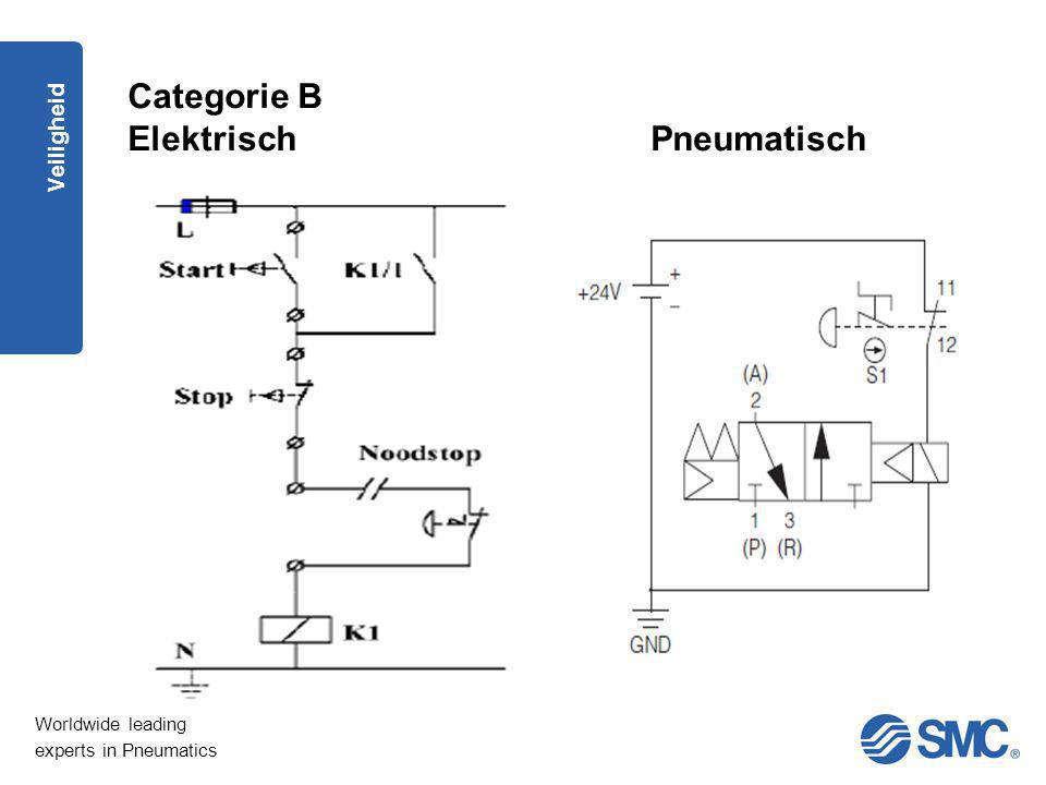 Categorie B Elektrisch Pneumatisch