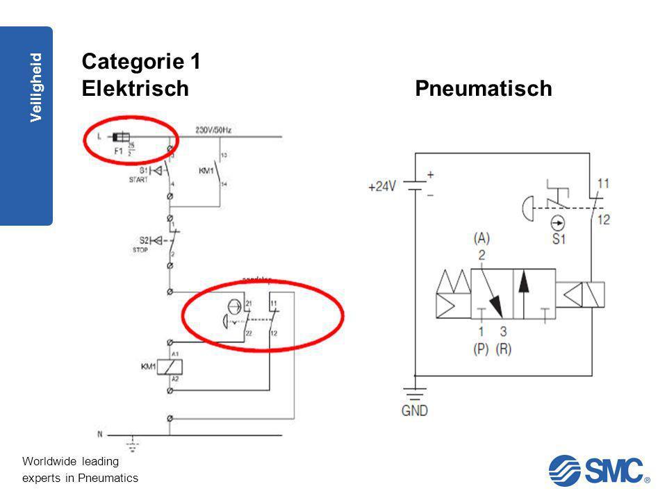 Categorie 1 Elektrisch Pneumatisch