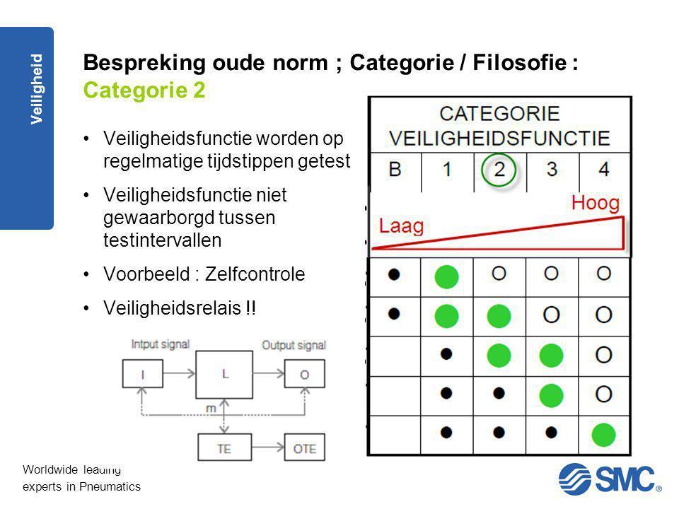 Bespreking oude norm ; Categorie / Filosofie : Categorie 2