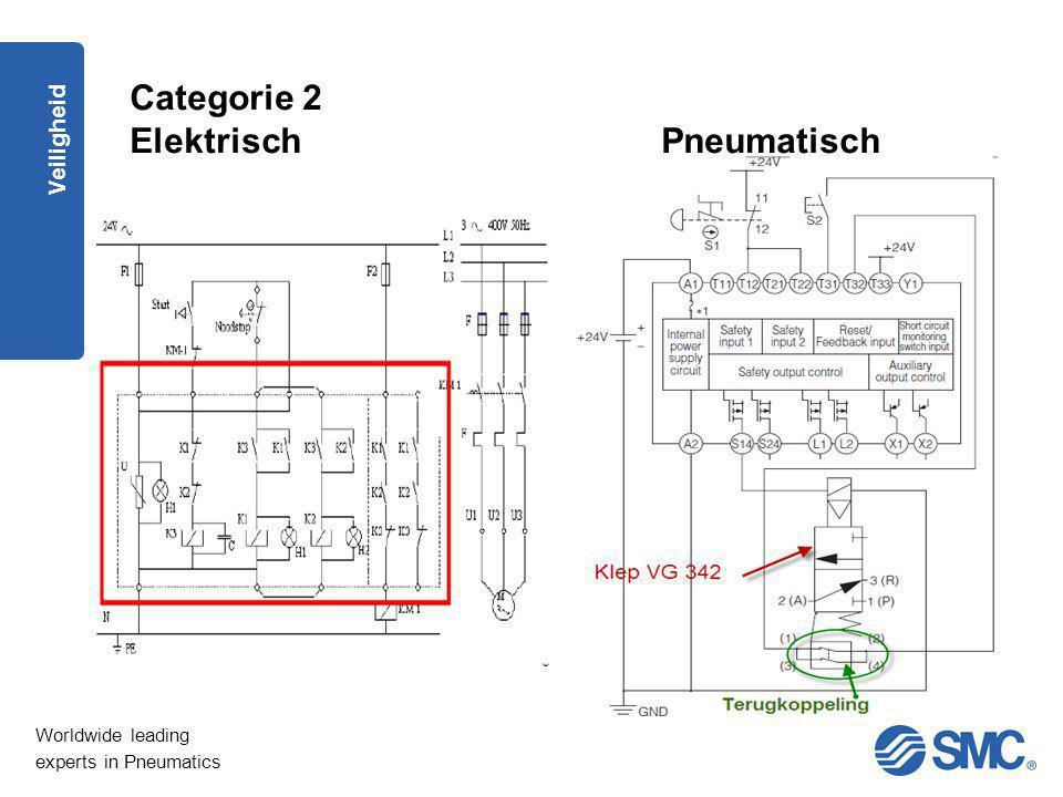 Categorie 2 Elektrisch Pneumatisch