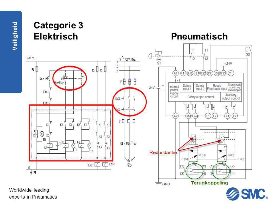 Categorie 3 Elektrisch Pneumatisch