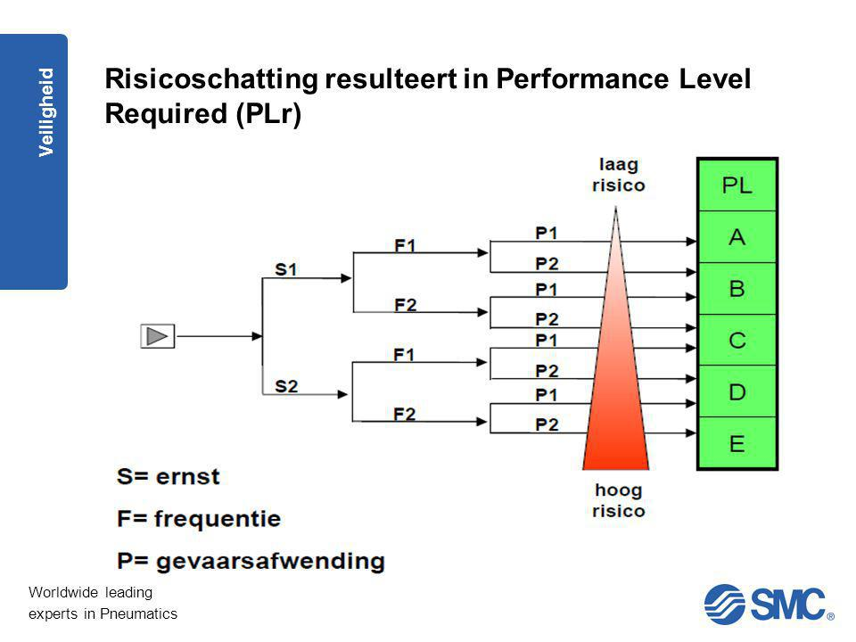 Risicoschatting resulteert in Performance Level Required (PLr)