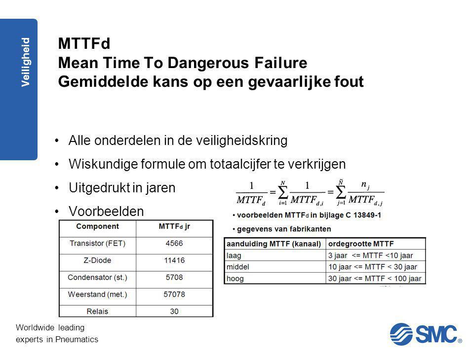 MTTFd Mean Time To Dangerous Failure Gemiddelde kans op een gevaarlijke fout