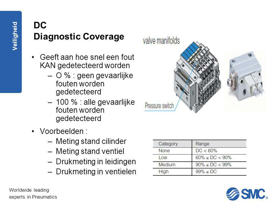 DC Diagnostic Coverage