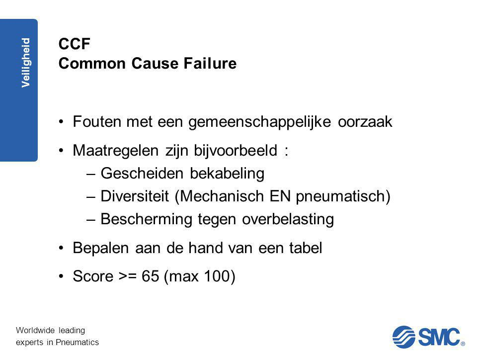 CCF Common Cause Failure