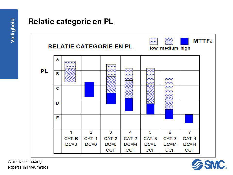 Relatie categorie en PL