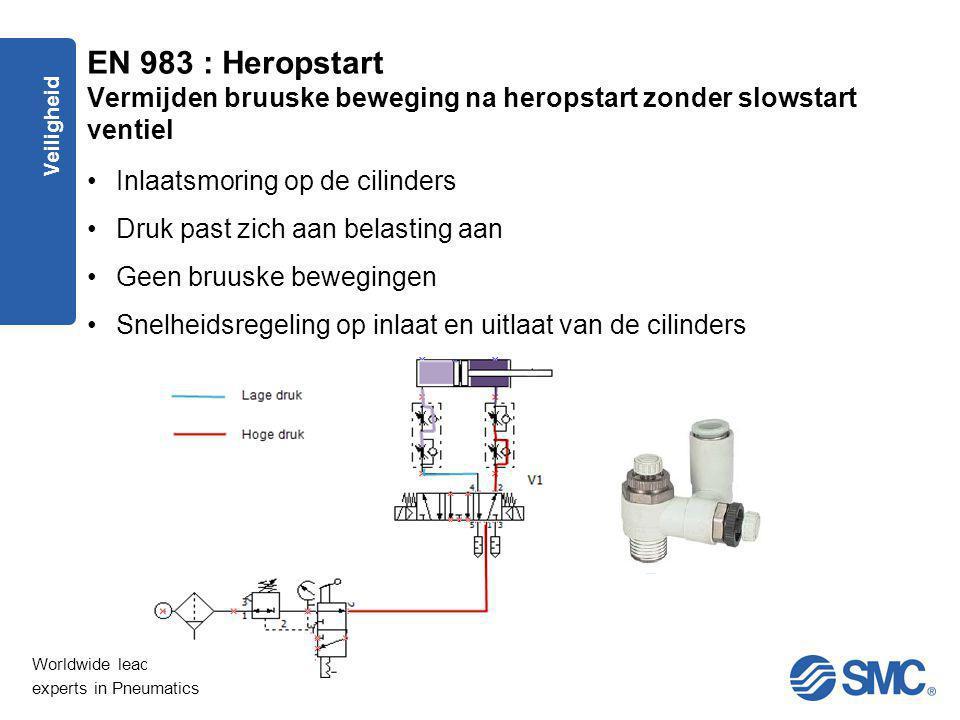 EN 983 : Heropstart Vermijden bruuske beweging na heropstart zonder slowstart ventiel