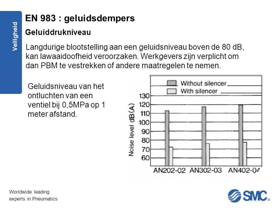 EN 983 : geluidsdempers Geluiddrukniveau