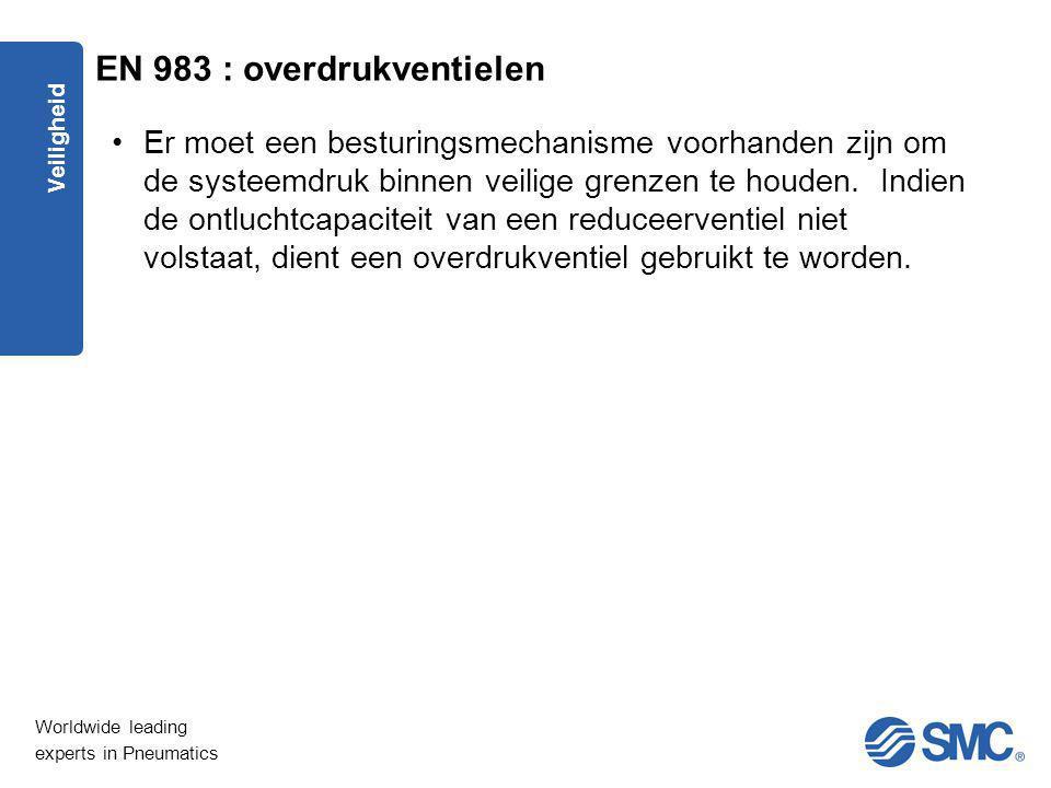 EN 983 : overdrukventielen