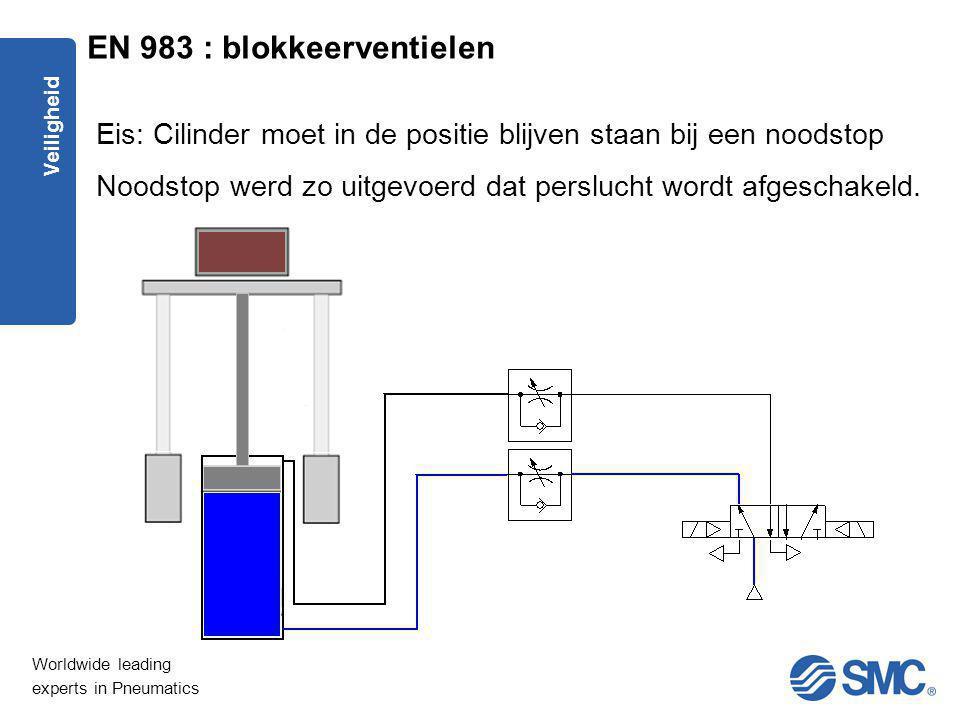 EN 983 : blokkeerventielen