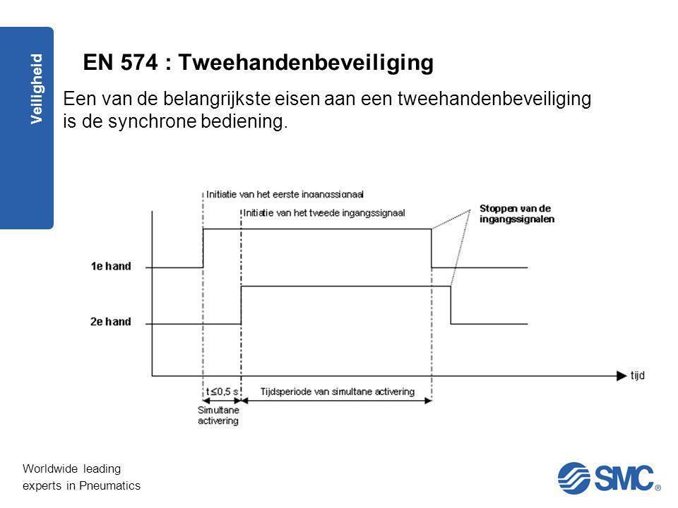 EN 574 : Tweehandenbeveiliging