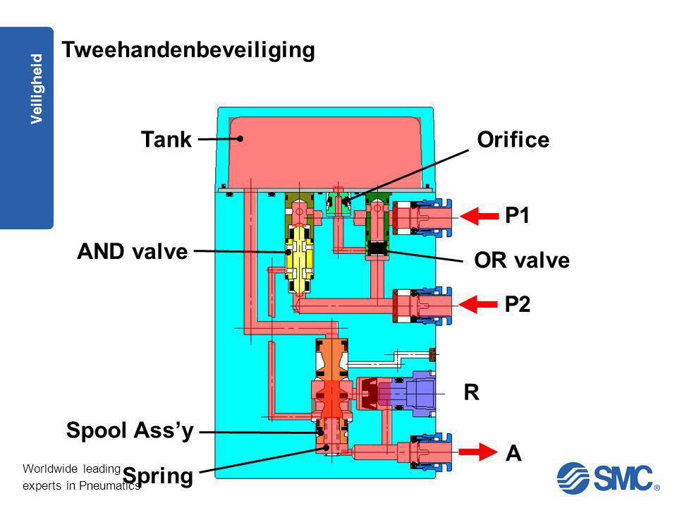 Tank Orifice AND valve OR valve R A