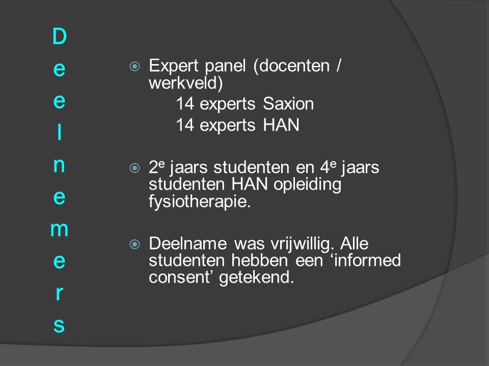 Deelnemers Expert panel (docenten / werkveld) 14 experts Saxion