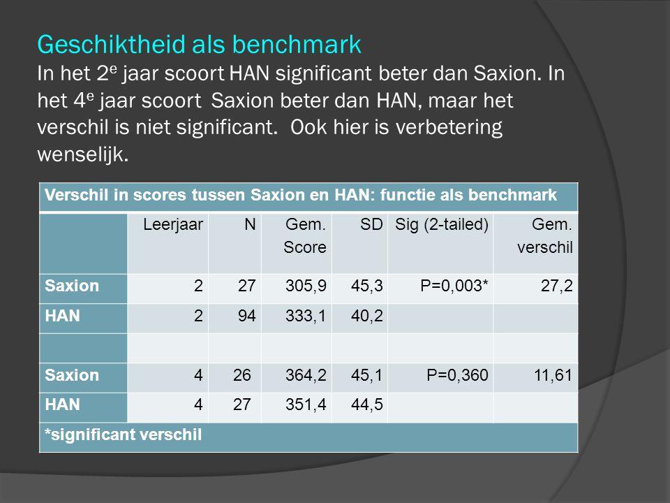 Geschiktheid als benchmark In het 2e jaar scoort HAN significant beter dan Saxion. In het 4e jaar scoort Saxion beter dan HAN, maar het verschil is niet significant. Ook hier is verbetering wenselijk.