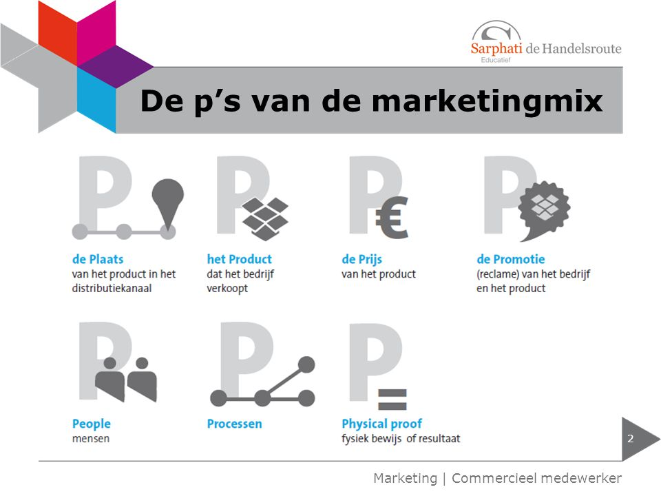 De p's van de marketingmix