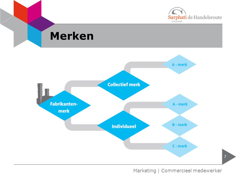 Merken Marketing | Commercieel medewerker