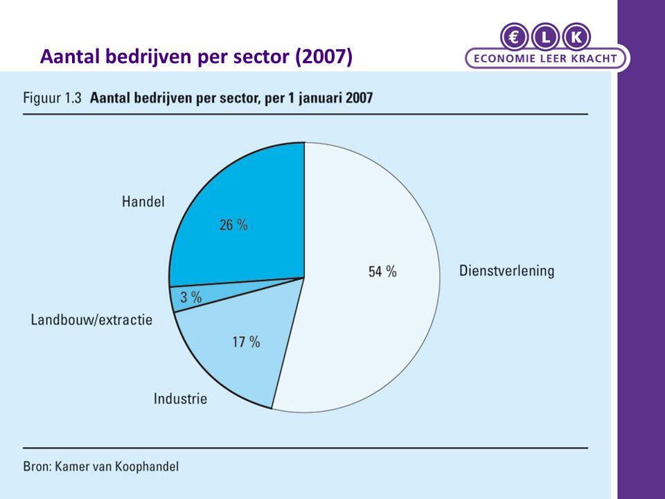 Aantal bedrijven per sector (2007)