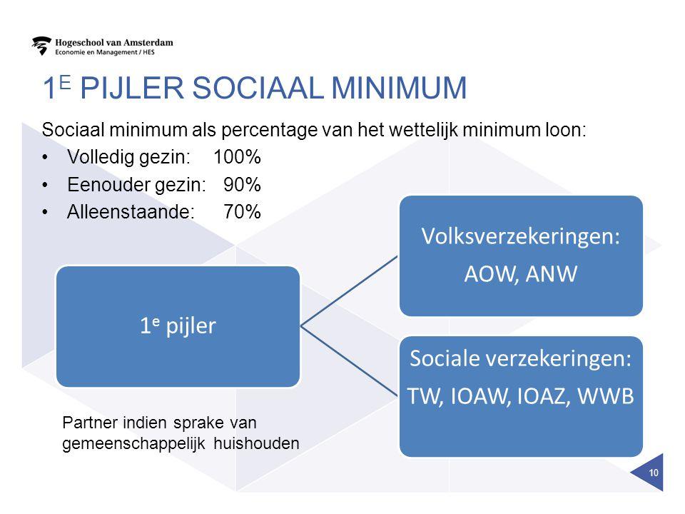 1e pijler sociaal minimum