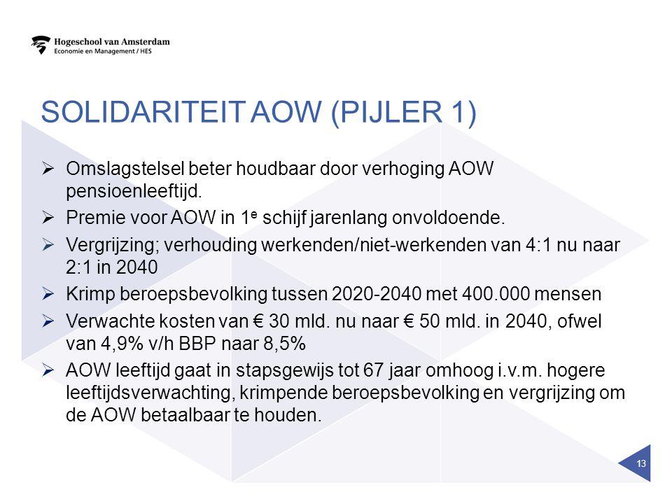 Solidariteit AOW (pijler 1)