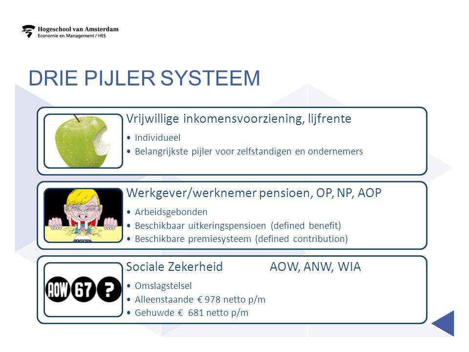 Drie pijler systeem Vrijwillige inkomensvoorziening, lijfrente. Individueel. Belangrijkste pijler voor zelfstandigen en ondernemers.