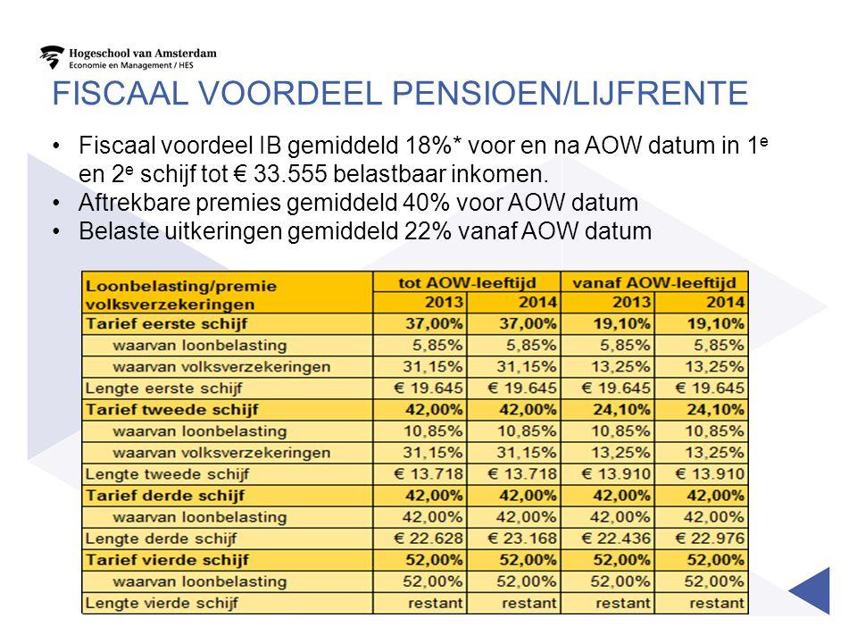 Fiscaal voordeel pensioen/lijfrente