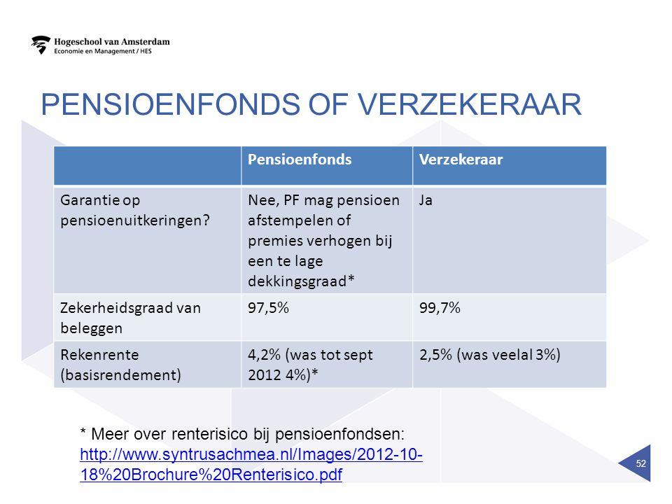 Pensioenfonds of verzekeraar