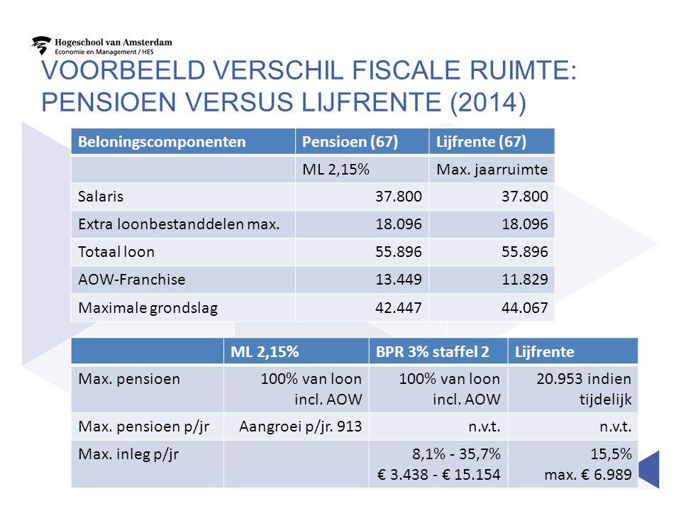 Voorbeeld verschil fiscale ruimte: pensioen versus lijfrente (2014)