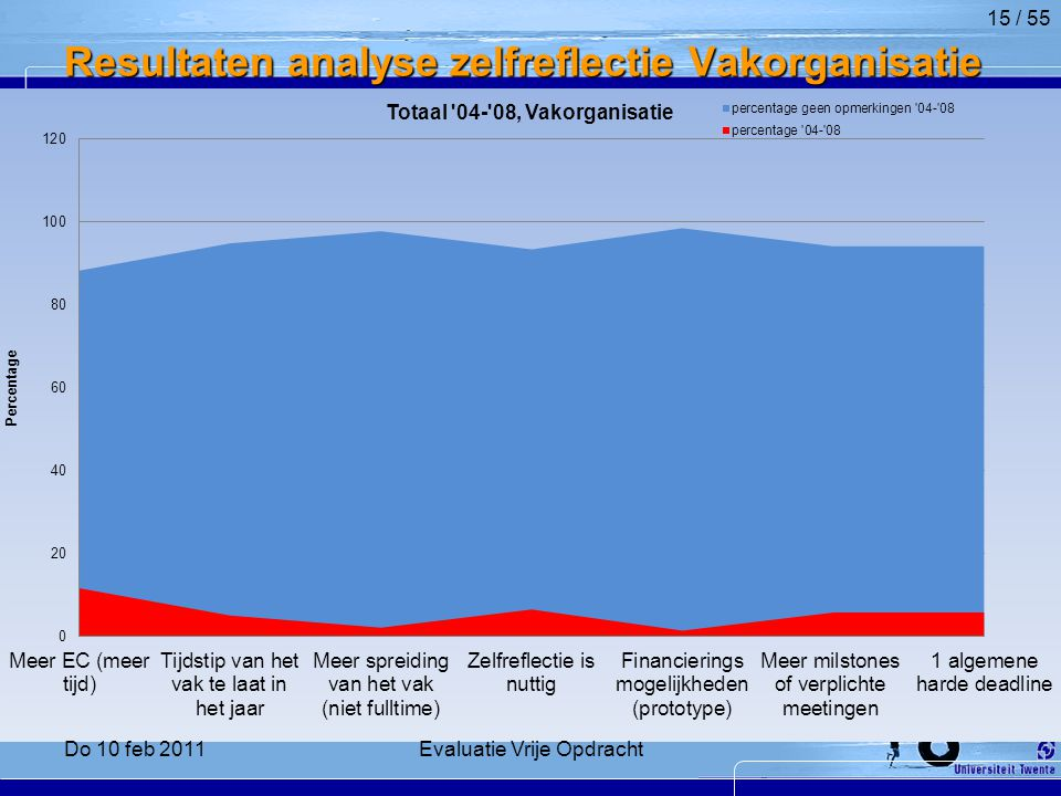 Resultaten analyse zelfreflectie Vakorganisatie