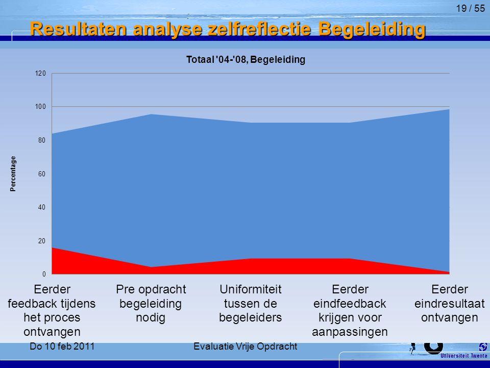 Resultaten analyse zelfreflectie Begeleiding