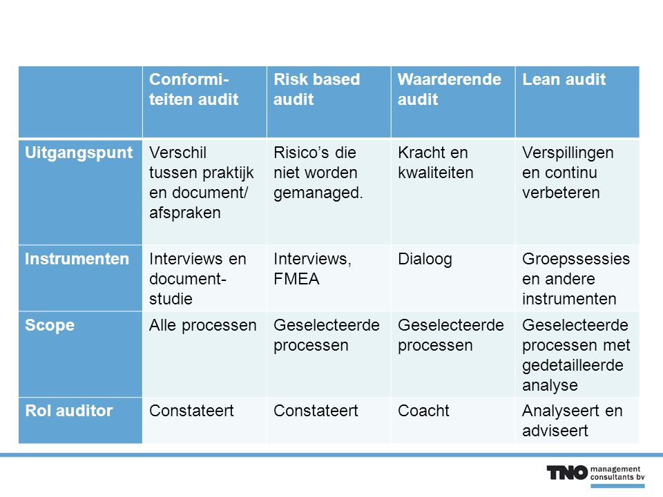 Conformi-teiten audit