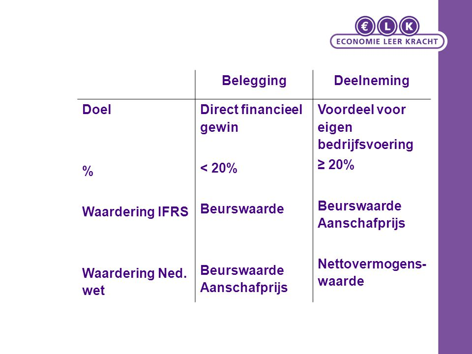 Belegging Deelneming. Doel. % Waardering IFRS. Waardering Ned. wet. Direct financieel gewin. < 20%