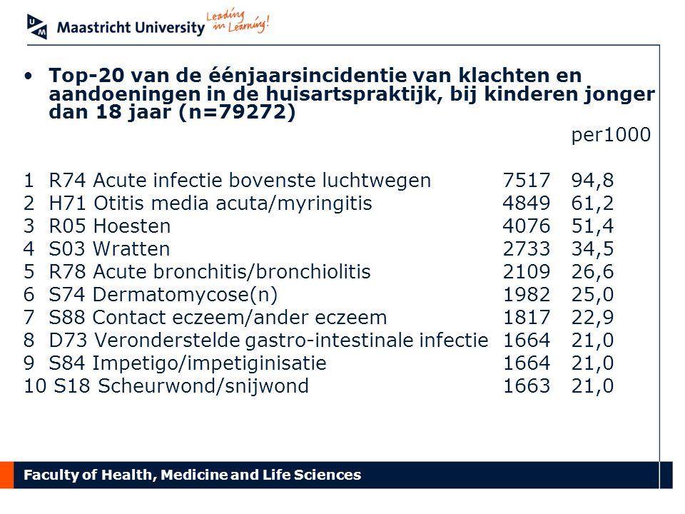 Top-20 van de éénjaarsincidentie van klachten en aandoeningen in de huisartspraktijk, bij kinderen jonger dan 18 jaar (n=79272)