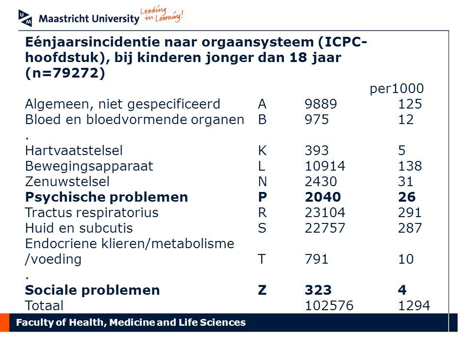 Eénjaarsincidentie naar orgaansysteem (ICPC-hoofdstuk), bij kinderen jonger dan 18 jaar