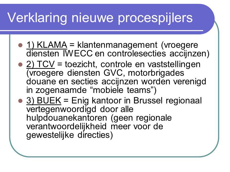 Verklaring nieuwe procespijlers