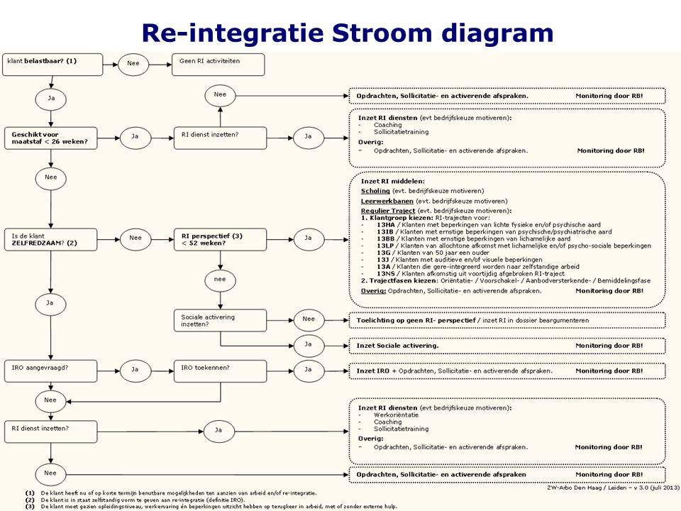 Re-integratie Stroom diagram