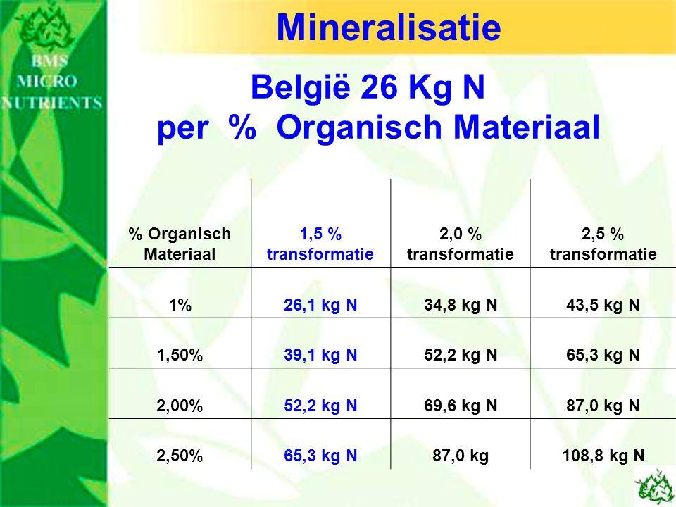 Mineralisatie België 26 Kg N per % Organisch Materiaal % Organisch