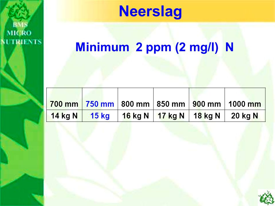 Neerslag Minimum 2 ppm (2 mg/l) N 700 mm 750 mm 800 mm 850 mm 900 mm