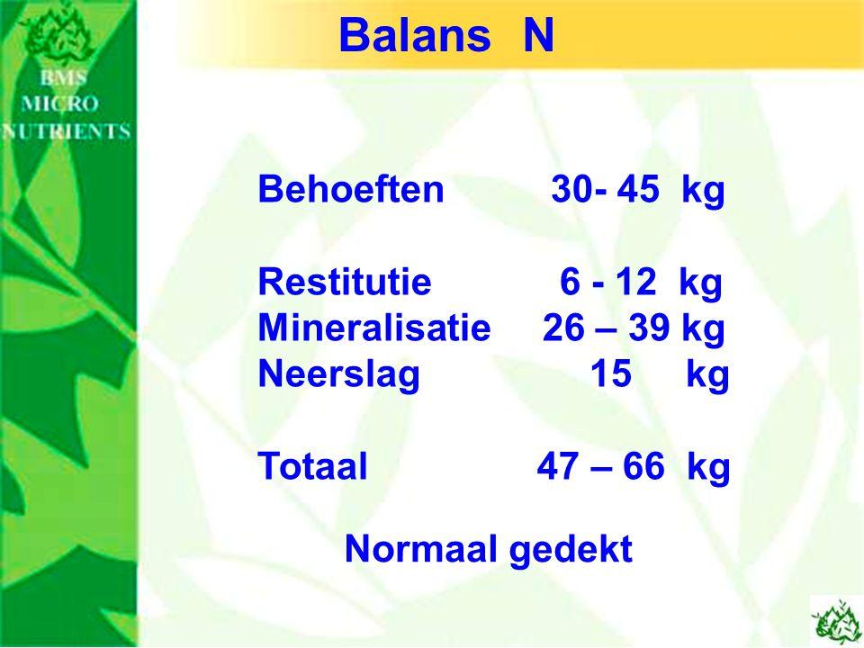 Balans N Behoeften 30- 45 kg Restitutie 6 - 12 kg