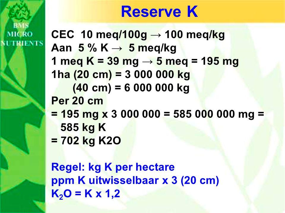 Reserve K CEC 10 meq/100g → 100 meq/kg Aan 5 % K → 5 meq/kg