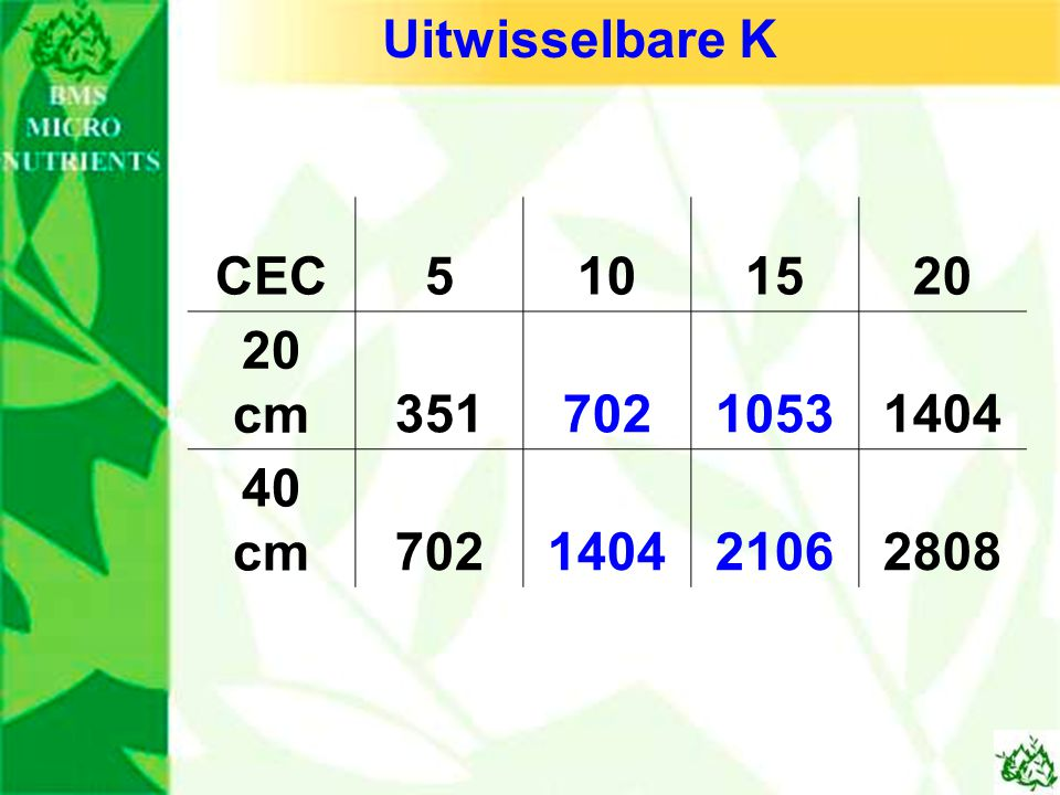 Uitwisselbare K CEC 5 10 15 20 20 cm 351 702 1053 1404 40 cm 2106 2808