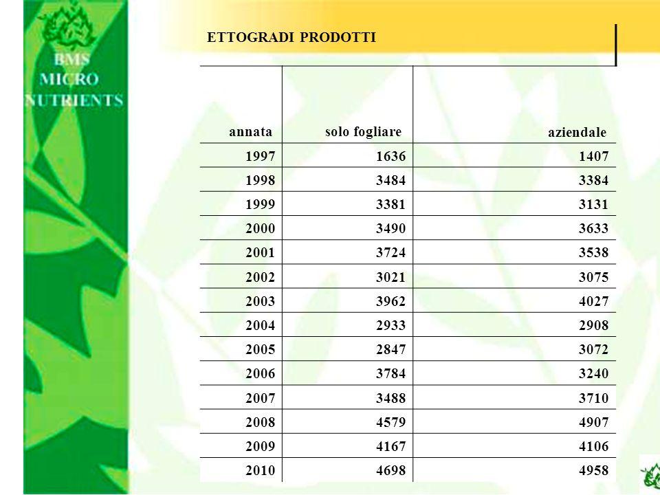 ETTOGRADI PRODOTTI annata. solo fogliare. aziendale. 1997. 1636. 1407. 1998. 3484. 3384. 1999.