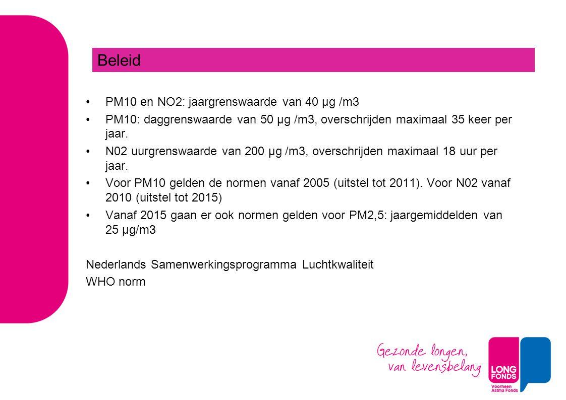 Beleid PM10 en NO2: jaargrenswaarde van 40 μg /m3
