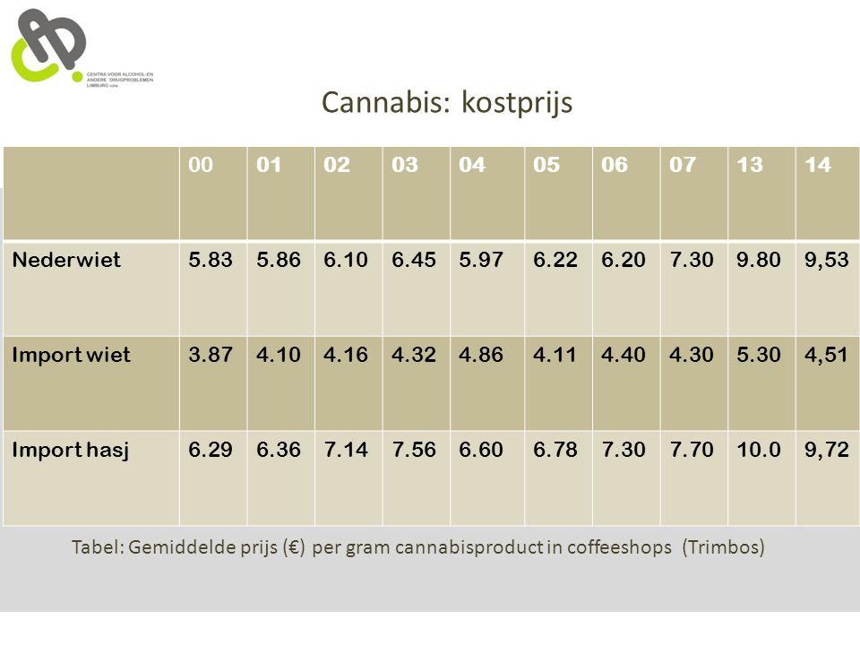 Cannabis: kostprijs 00 01 02 03 04 05 06 07 13 14 Nederwiet 5.83 5.86