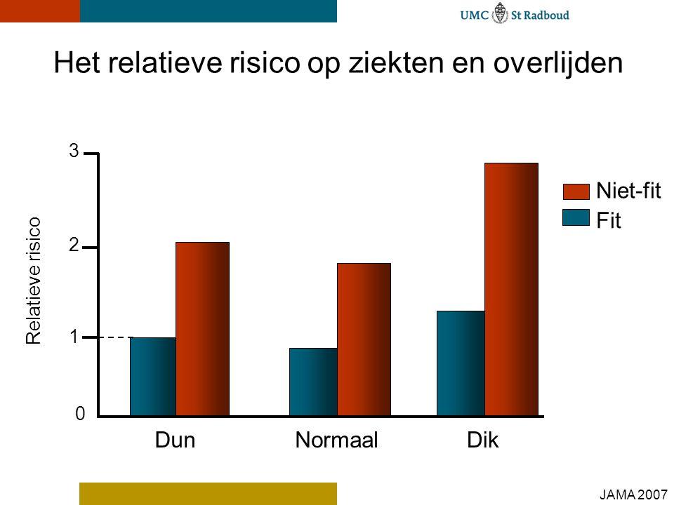 Het relatieve risico op ziekten en overlijden